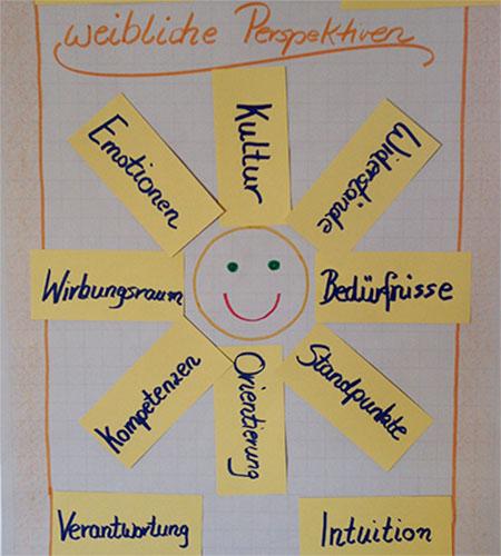 Impressionen aus einem Workshop der PROAKTIV Unternehmensberatung