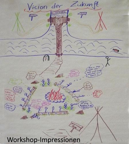 Workshop Impressionen von Unternehmensberaterin Bettina Schmidt